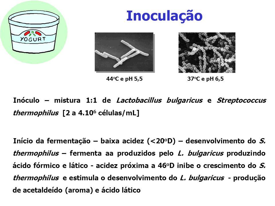 Inoculação 44oC e pH 5,5. 37oC e pH 6,5. Inóculo – mistura 1:1 de Lactobacillus bulgaricus e Streptococcus thermophilus [2 a 4.106 células/mL]